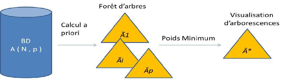 méthode calcul