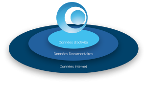 Mydataball rassemble vos données